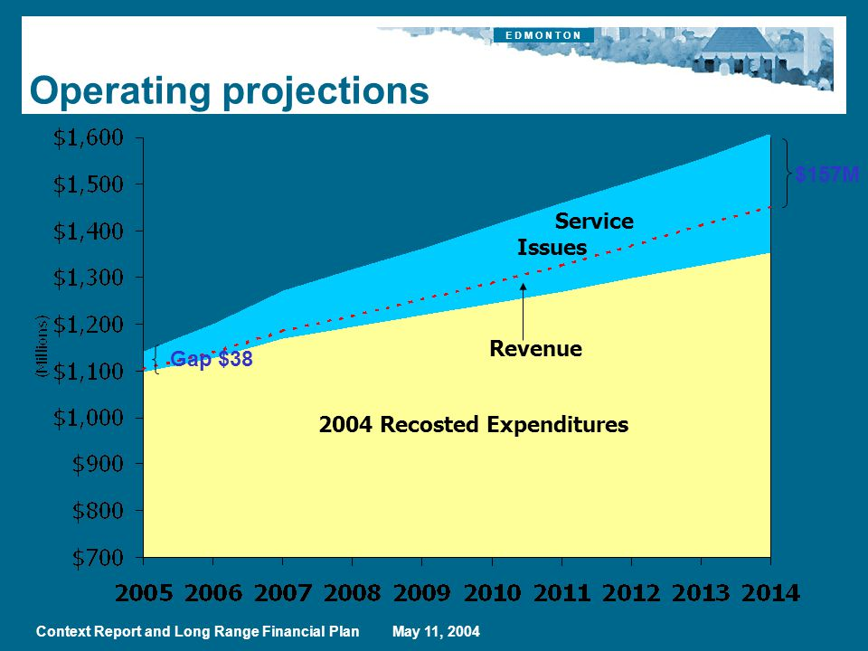E D M O N T O N Context Report and Long Range Financial Plan May 11, 2004 Operating projections 2004 Recosted Expenditures Revenue $157M Gap $38 Service Issues