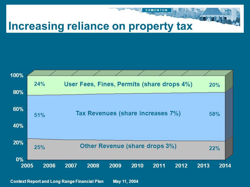 E D M O N T O N Context Report and Long Range Financial Plan May 11, 2004 Increasing reliance on property tax Other Revenue (share drops 3%) Tax Revenues (share increases 7%) 24% 51% 20% 58% User Fees, Fines, Permits (share drops 4%) 25% 22%