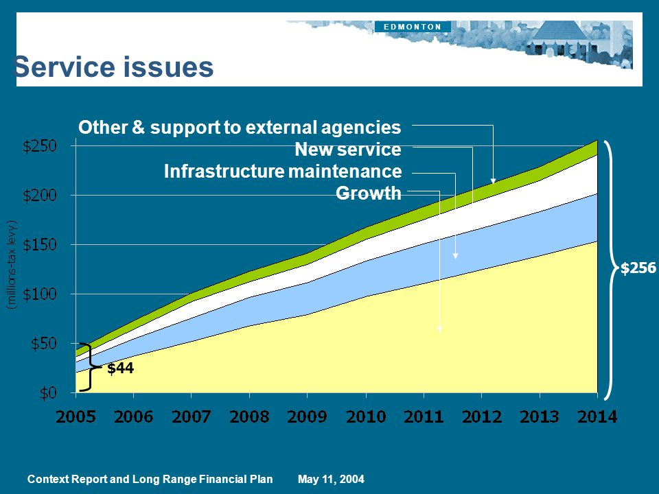 E D M O N T O N Context Report and Long Range Financial Plan May 11, 2004 $256 Service issues Other & support to external agencies New service Infrastructure maintenance Growth $44