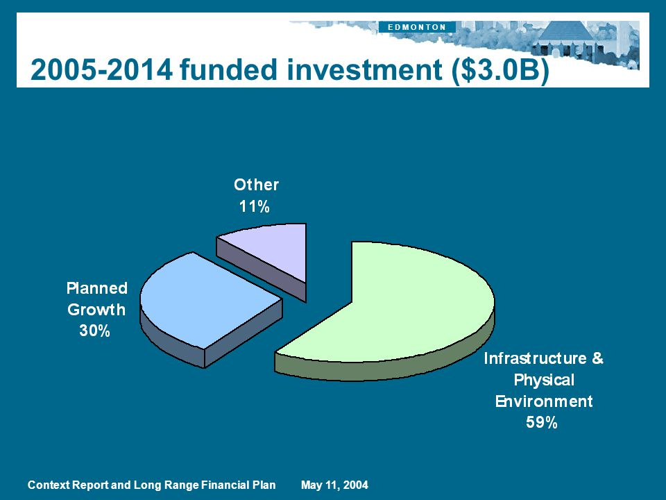 E D M O N T O N Context Report and Long Range Financial Plan May 11, funded investment ($3.0B)