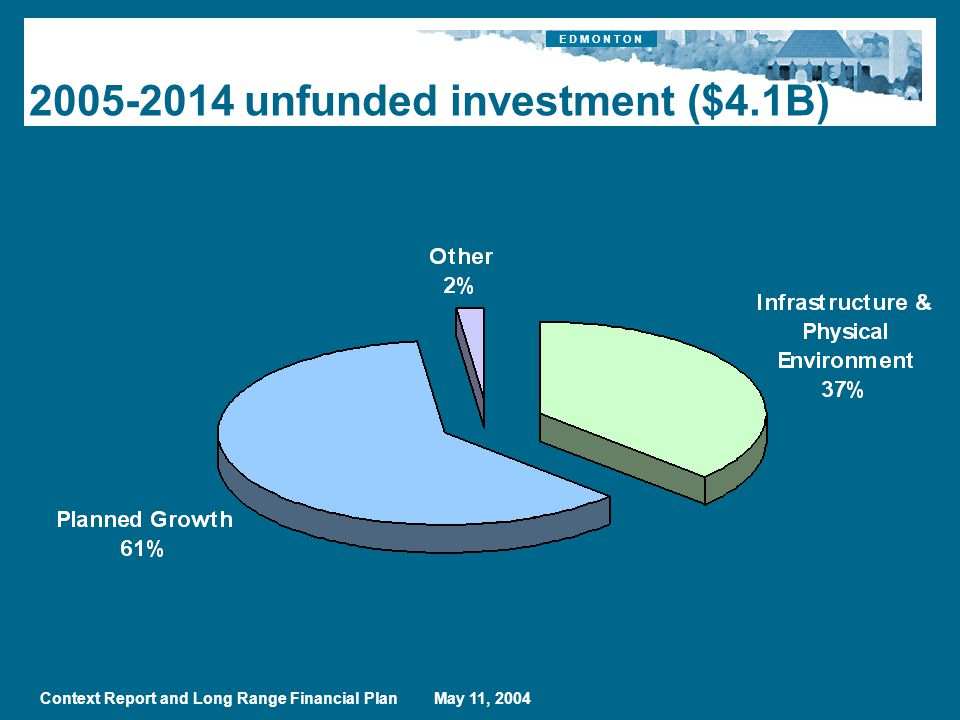 E D M O N T O N Context Report and Long Range Financial Plan May 11, unfunded investment ($4.1B)