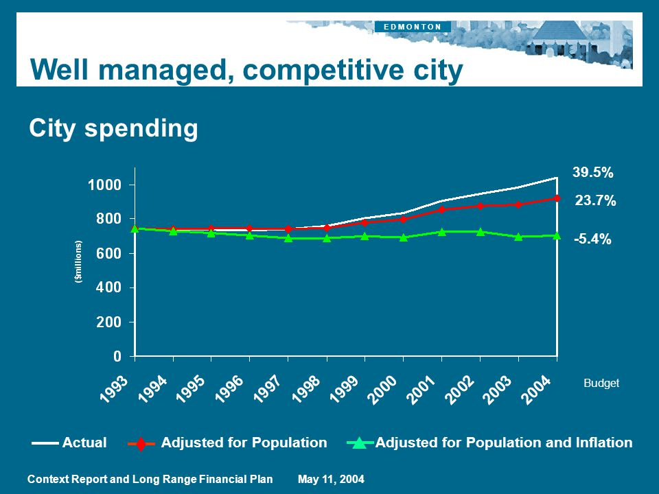 E D M O N T O N Context Report and Long Range Financial Plan May 11, 2004 Well managed, competitive city ActualAdjusted for PopulationAdjusted for Population and Inflation Budget 39.5% 23.7% -5.4% City spending