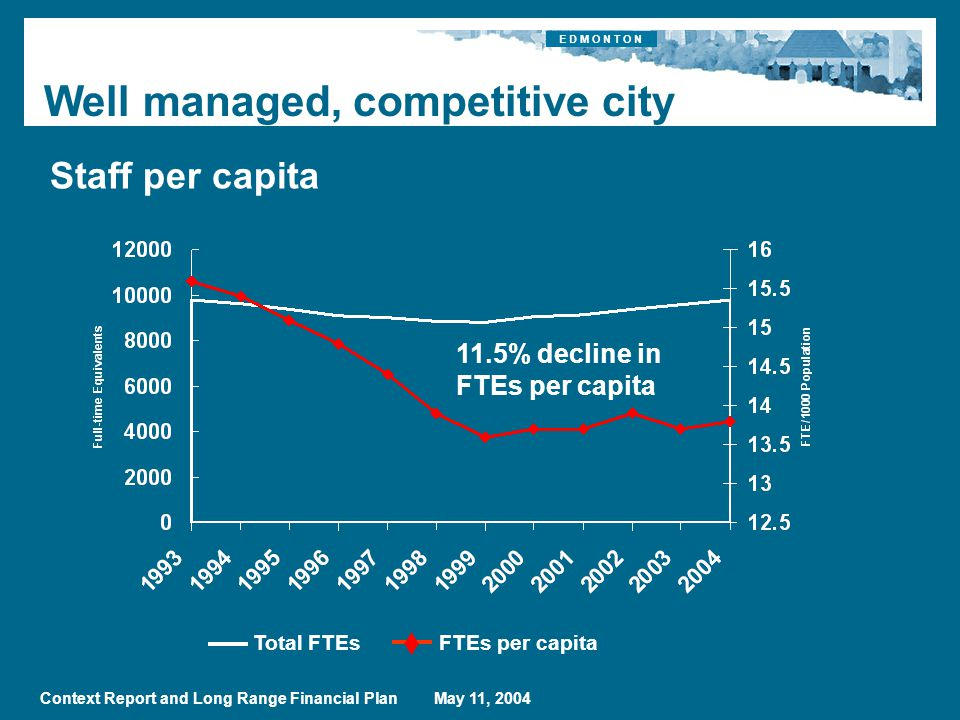 E D M O N T O N Context Report and Long Range Financial Plan May 11, 2004 Staff per capita Total FTEsFTEs per capita Well managed, competitive city 11.5% decline in FTEs per capita