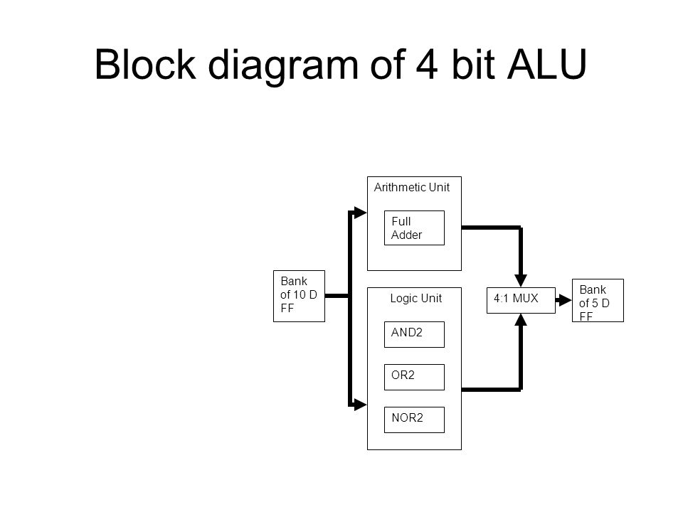 Block Diagram Of 4 Bit Alu | Wiring Diagram 2019 on 1 bit alu circuit diagram, 4-bit adder diagram, arm architecture block diagram, alu block diagram,