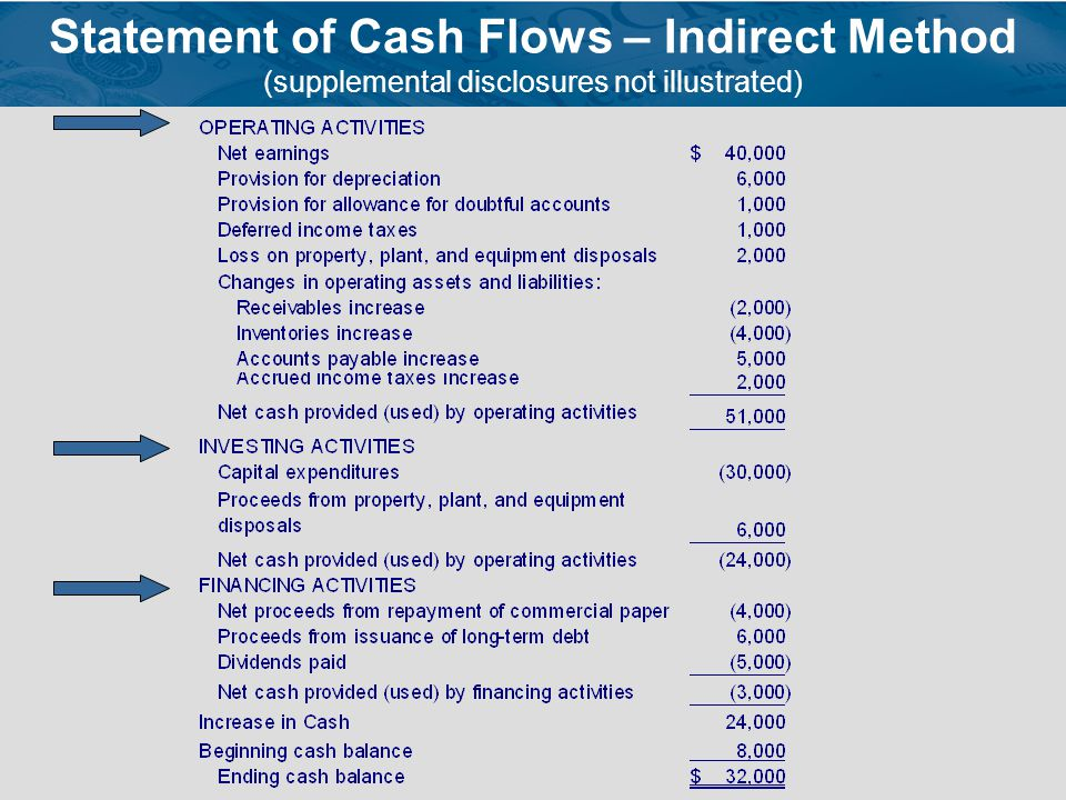 Statement of Cash Flows – Indirect Method (supplemental disclosures not illustrated)