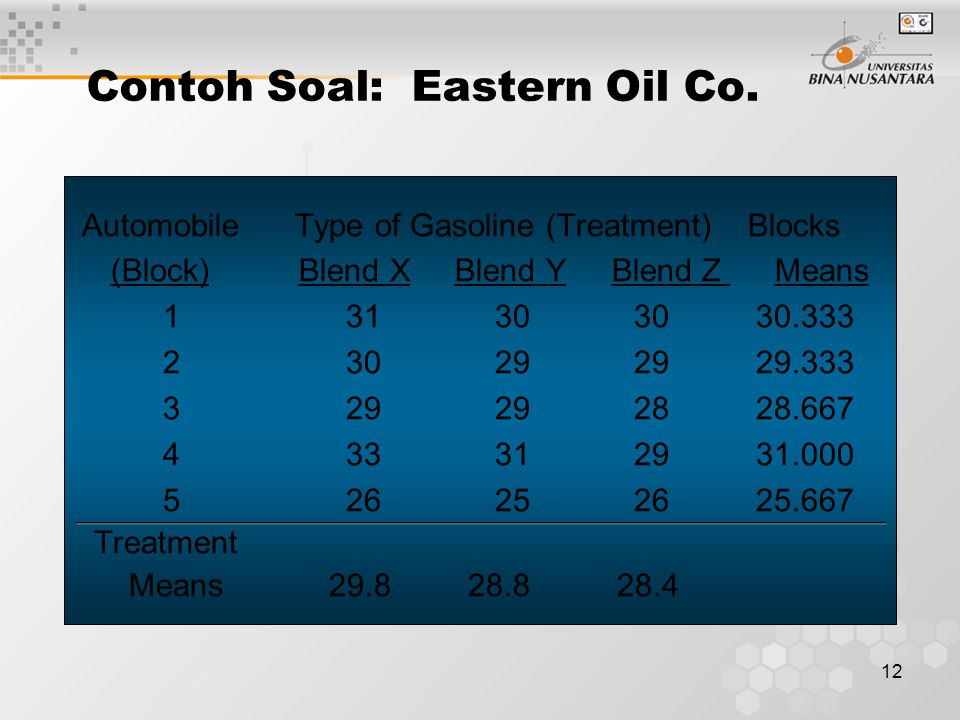 12 Contoh Soal: Eastern Oil Co.