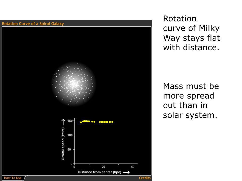 Rotation curve of Milky Way stays flat with distance.