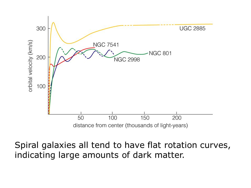 Spiral galaxies all tend to have flat rotation curves, indicating large amounts of dark matter.
