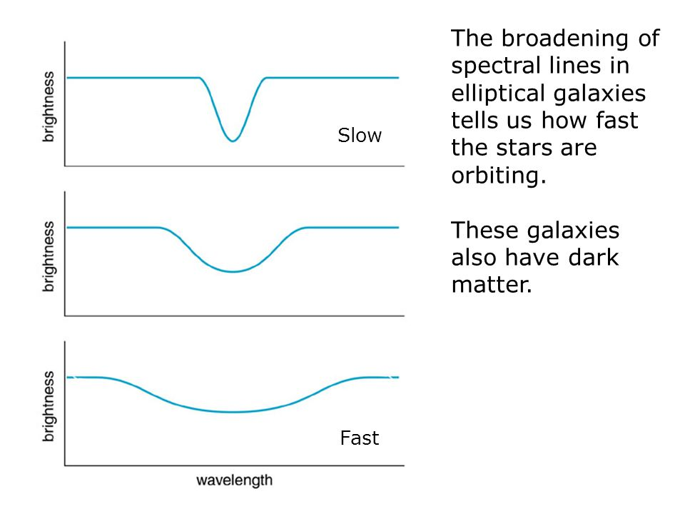 The broadening of spectral lines in elliptical galaxies tells us how fast the stars are orbiting.