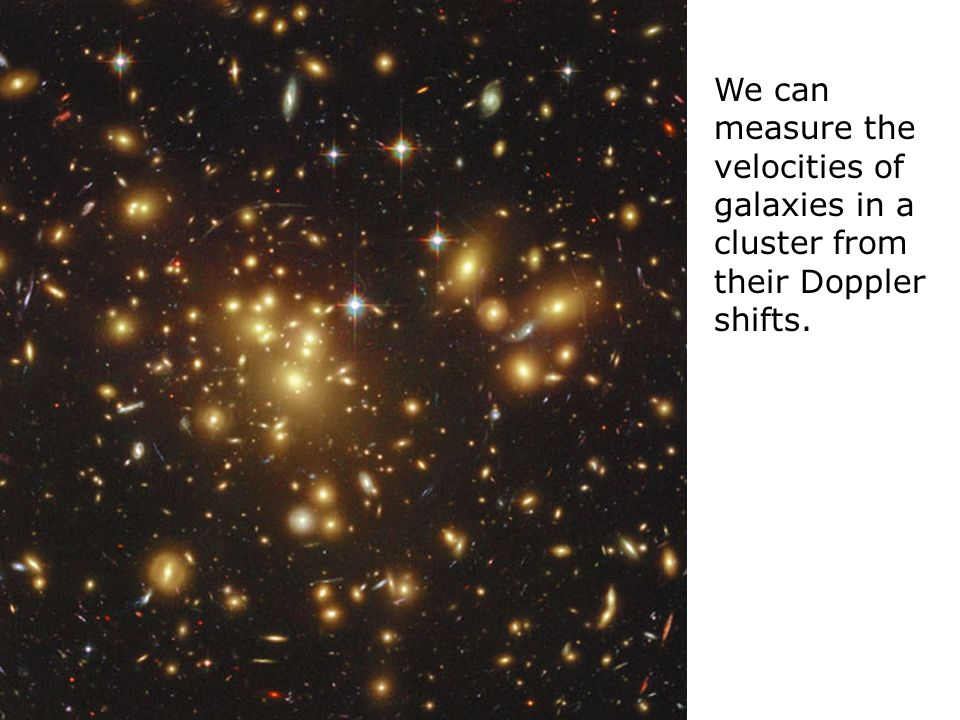 We can measure the velocities of galaxies in a cluster from their Doppler shifts.
