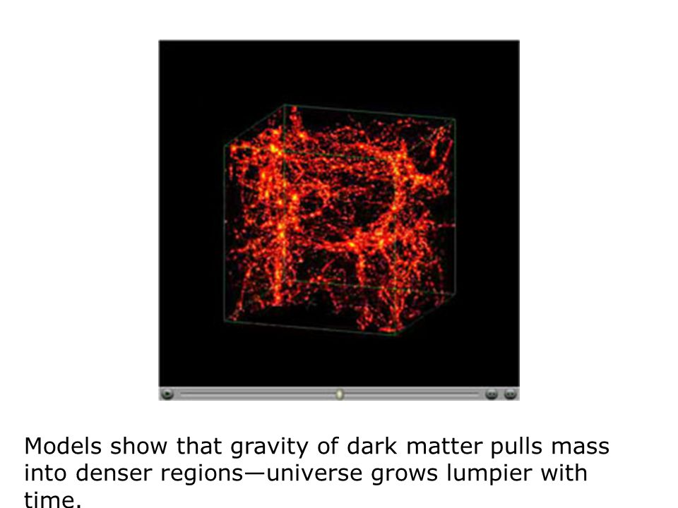 Models show that gravity of dark matter pulls mass into denser regions—universe grows lumpier with time.