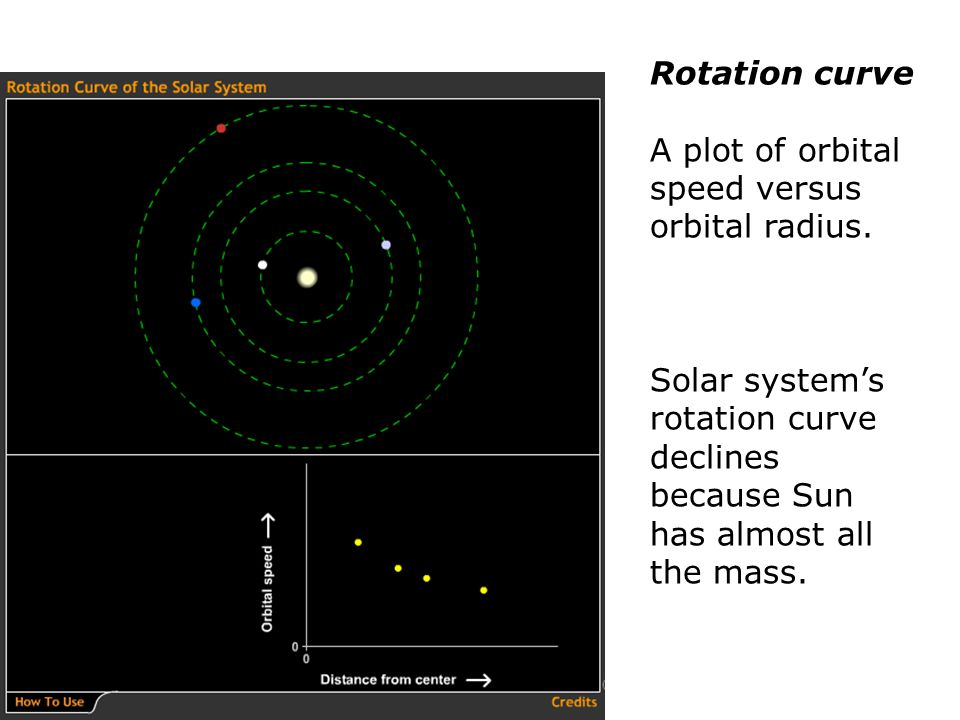 Rotation curve A plot of orbital speed versus orbital radius.