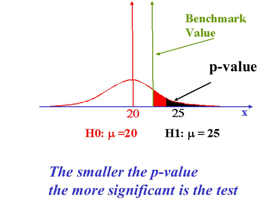The smaller the p-value the more significant is the test p-value