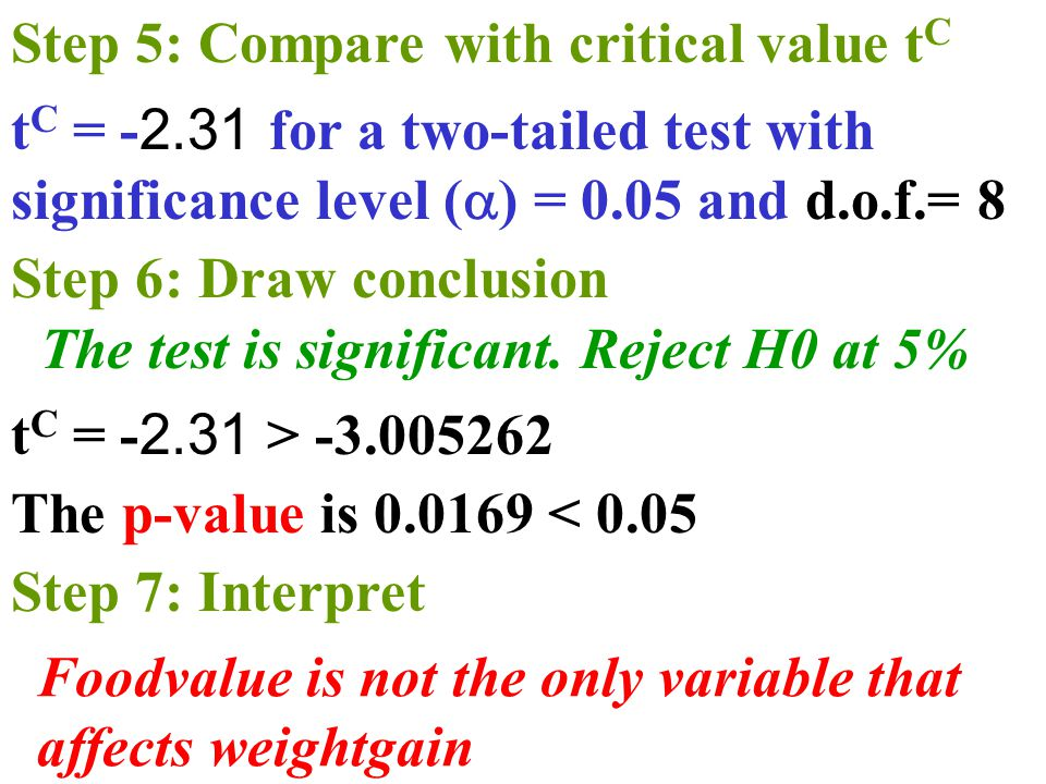 The p-value is < 0.05 Foodvalue is not the only variable that affects weightgain Step 6: Draw conclusion Step 5: Compare with critical value t C t C = > t C = for a two-tailed test with significance level (  ) = 0.05 and d.o.f.= 8 The test is significant.