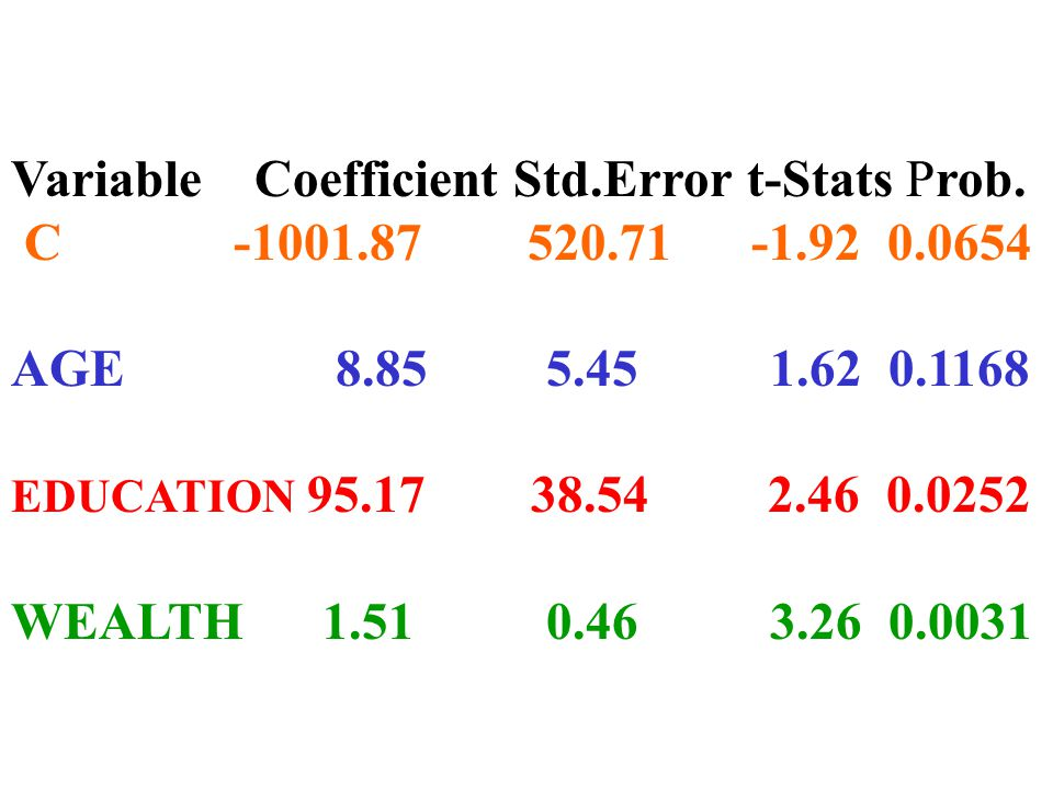 Variable Coefficient Std.Error t-Stats Prob.