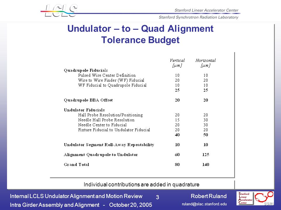Robert Ruland Intra Girder Assembly and Alignment - October 20, 2005 Internal LCLS Undulator Alignment and Motion Review 3 Undulator – to – Quad Alignment Tolerance Budget Individual contributions are added in quadrature