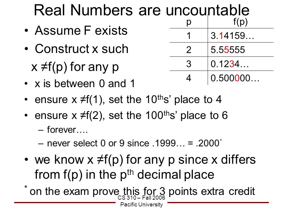 CS 310 – Fall 2006 Pacific University Real Numbers are uncountable Assume F exists Construct x such x ≠f(p) for any p x is between 0 and 1 ensure x ≠f(1), set the 10 th s' place to 4 ensure x ≠f(2), set the 100 th s' place to 6 –forever….