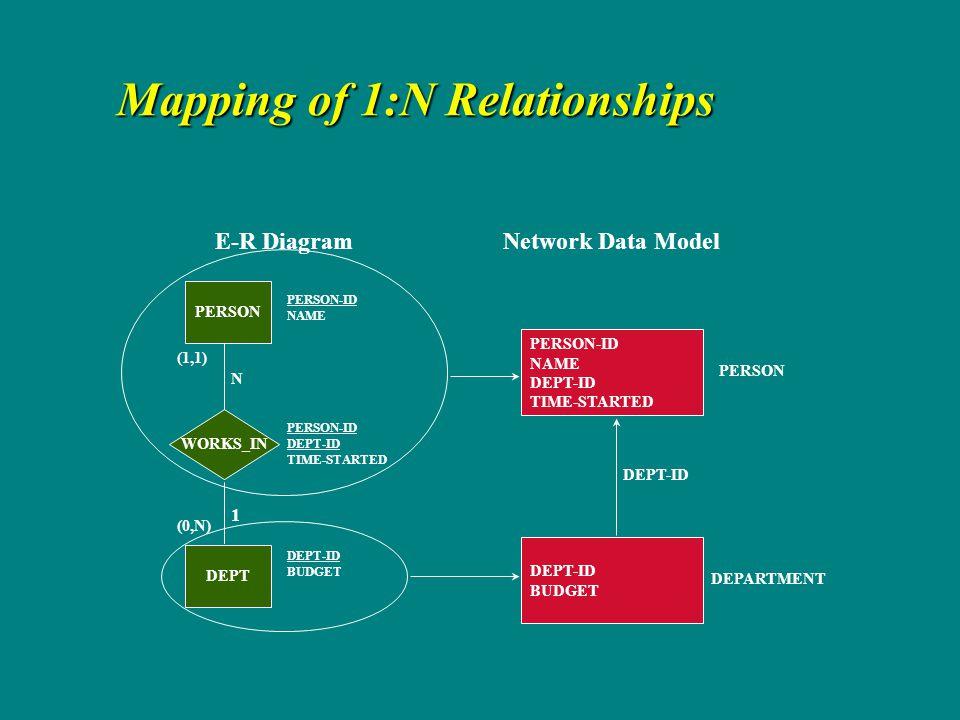 N in er diagram relationships dating