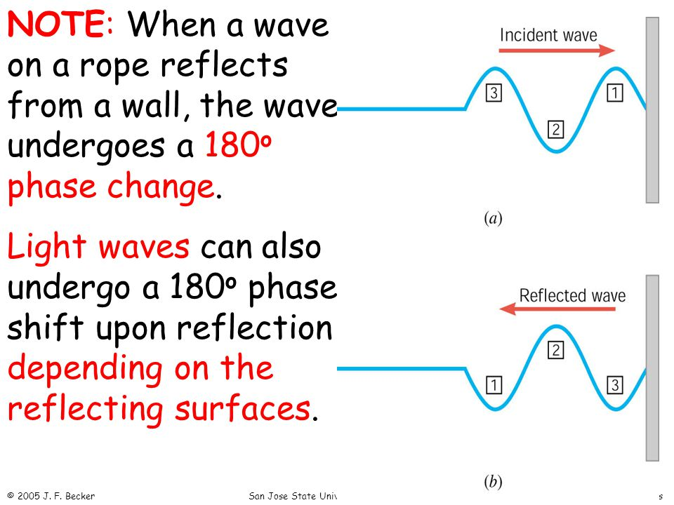 NOTE: When a wave on a rope reflects from a wall, the wave undergoes a 180 o phase change.