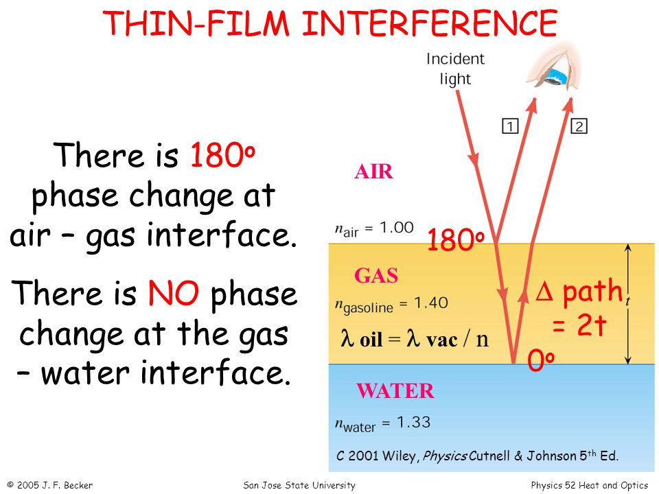 THIN-FILM INTERFERENCE There is 180 o phase change at air – gas interface.