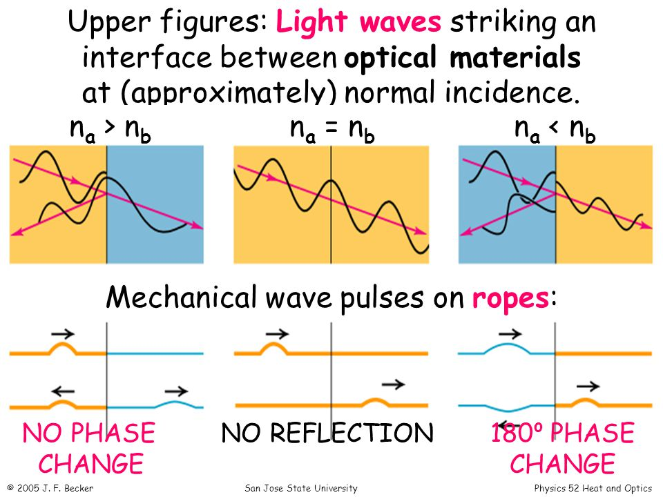 Upper figures: Light waves striking an interface between optical materials at (approximately) normal incidence.
