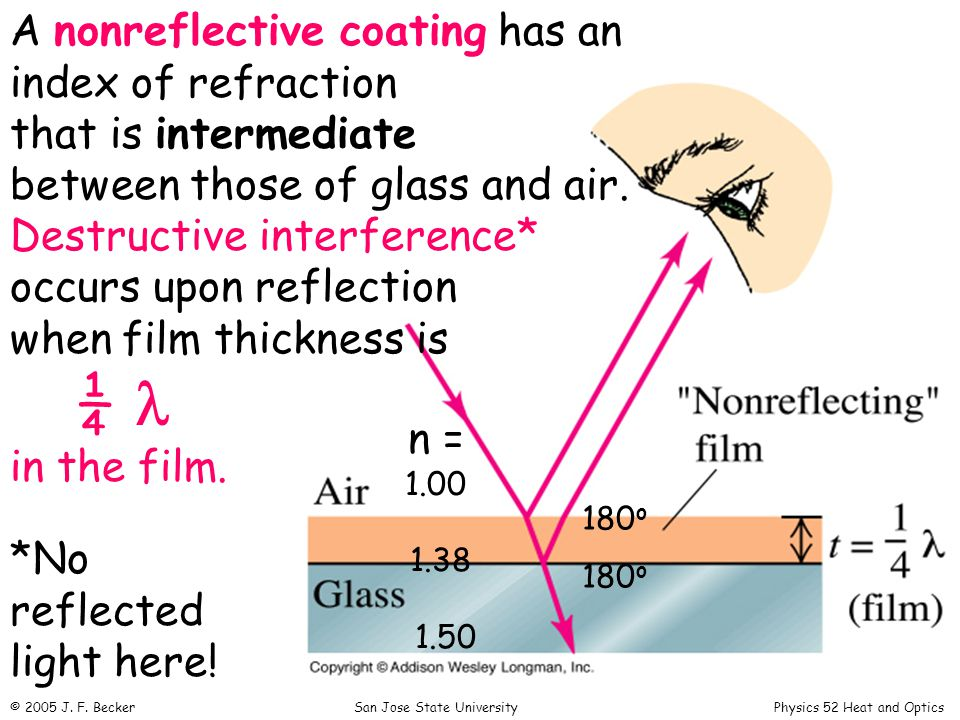 A nonreflective coating has an index of refraction that is intermediate between those of glass and air.