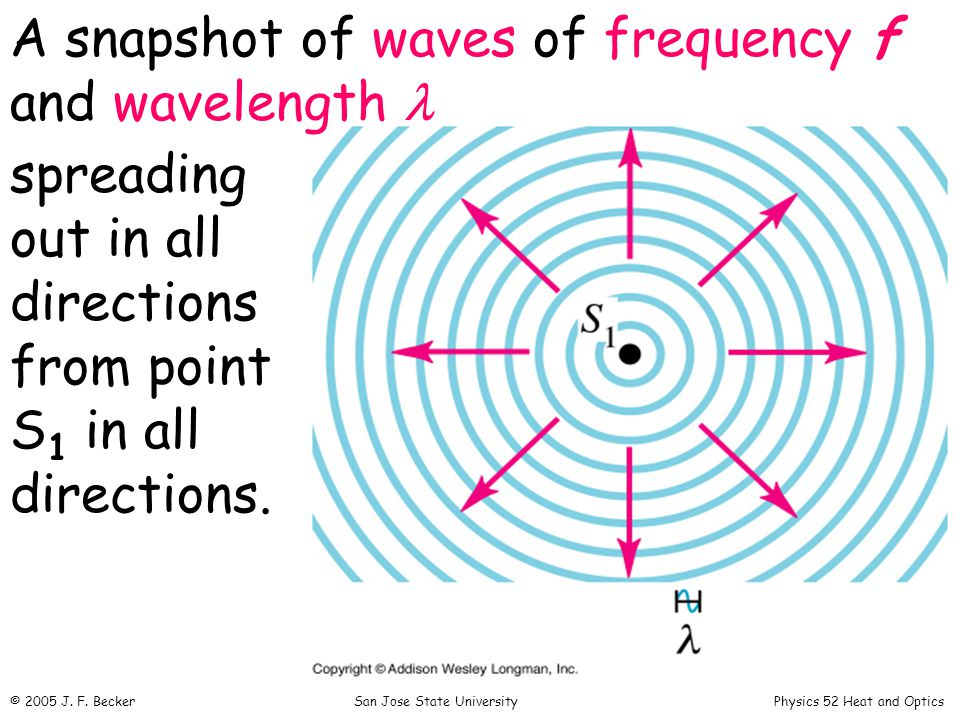 A snapshot of waves of frequency f and wavelength spreading out in all directions from point S 1 in all directions.