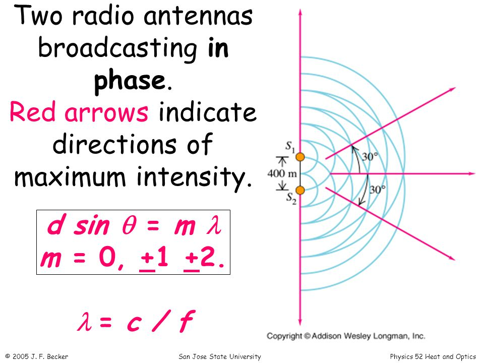 Two radio antennas broadcasting in phase. Red arrows indicate directions of maximum intensity.