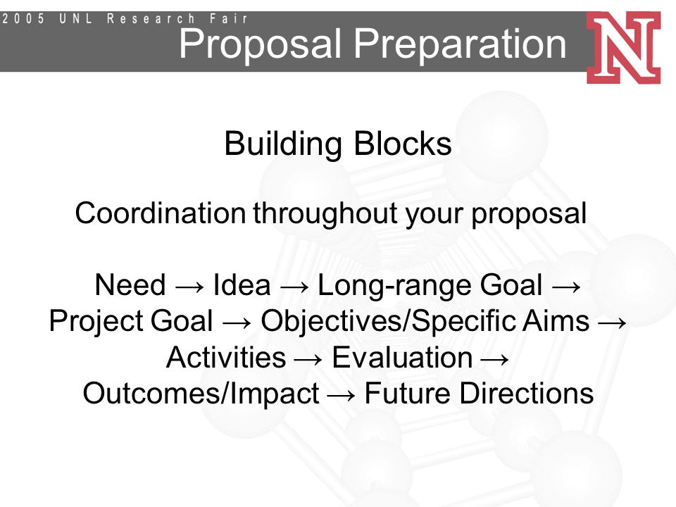 Proposal Preparation Building Blocks Coordination throughout your proposal Need → Idea → Long-range Goal → Project Goal → Objectives/Specific Aims → Activities → Evaluation → Outcomes/Impact → Future Directions