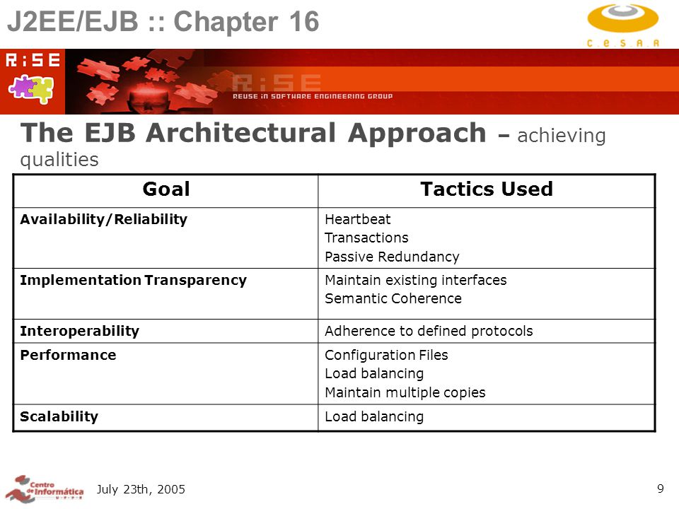 July 23th, The EJB Architectural Approach – achieving qualities GoalTactics Used Availability/ReliabilityHeartbeat Transactions Passive Redundancy Implementation TransparencyMaintain existing interfaces Semantic Coherence InteroperabilityAdherence to defined protocols PerformanceConfiguration Files Load balancing Maintain multiple copies ScalabilityLoad balancing J2EE/EJB :: Chapter 16