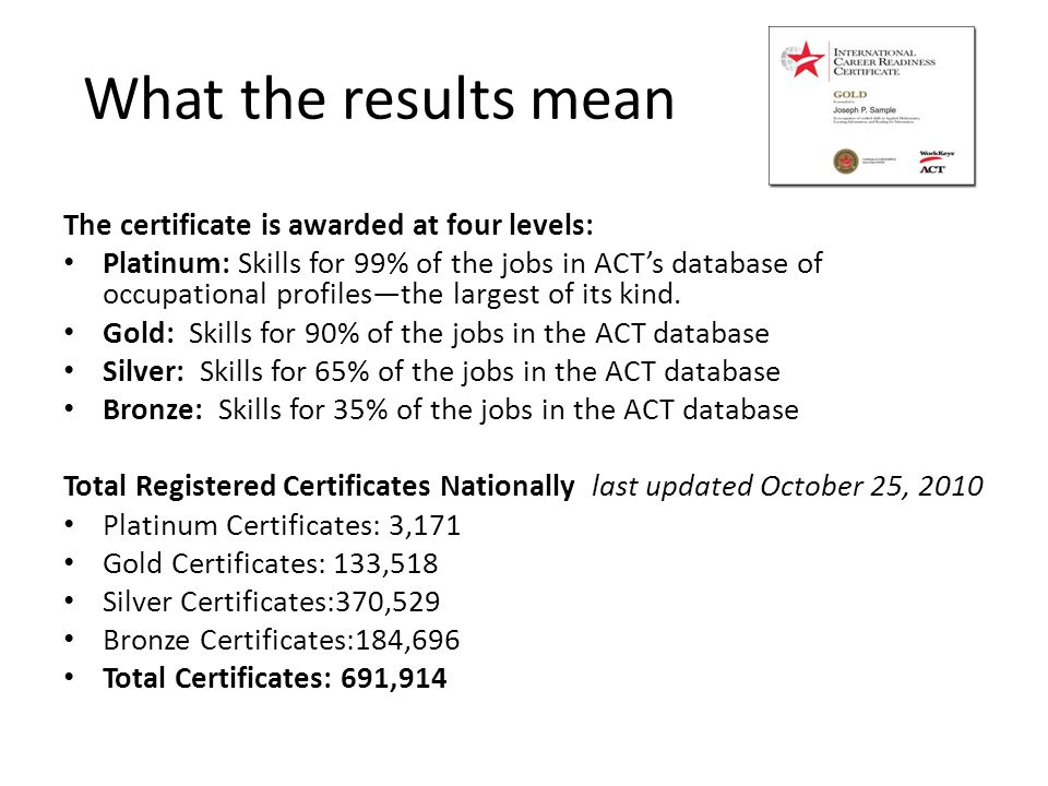 Preparing students for the National Career Readiness Certificate ...