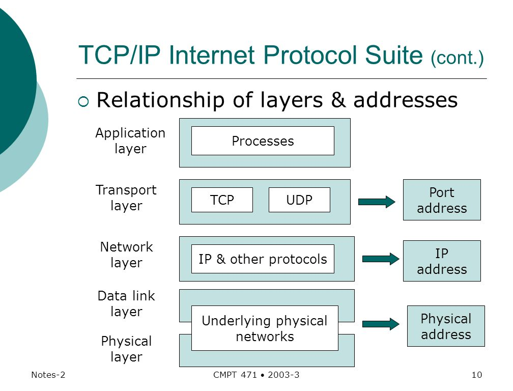 Notes-2 CMPT 471  TCP/IP Internet Protocol Suite (cont.)  Relationship of layers & addresses Processes TCP IP & other protocols Underlying physical networks Transport layer Application layer Network layer Data link layer Physical layer UDP Port address IP address Physical address