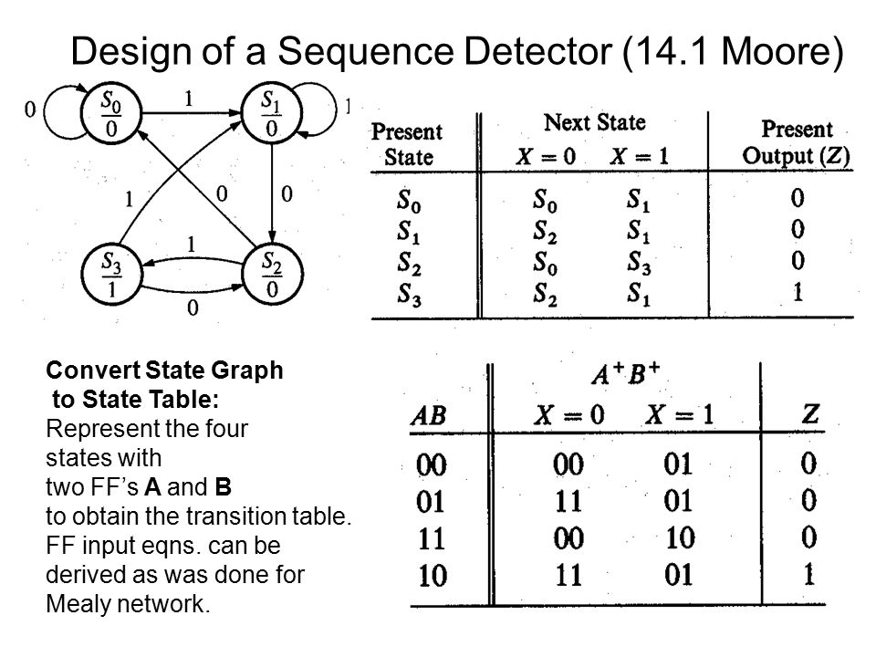 sequence dector In biosensors for dna sequence detection, the molecular recognition event is commonly hybridization of a known probe to an unknown target sequence — identical to a conventional chip array in biosensors, however, this event typically occurs directly on the surface of an active signal transducer.