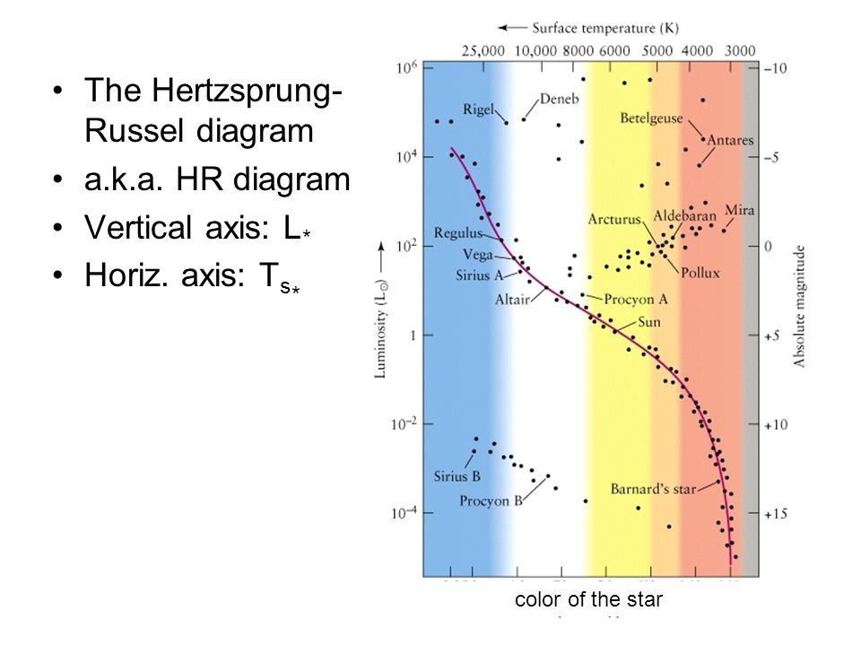 Stellar spectra the hertzsprung russel diagram aka hr diagram the hertzsprung russel diagram aka hr diagram vertical axis l horiz ccuart Choice Image