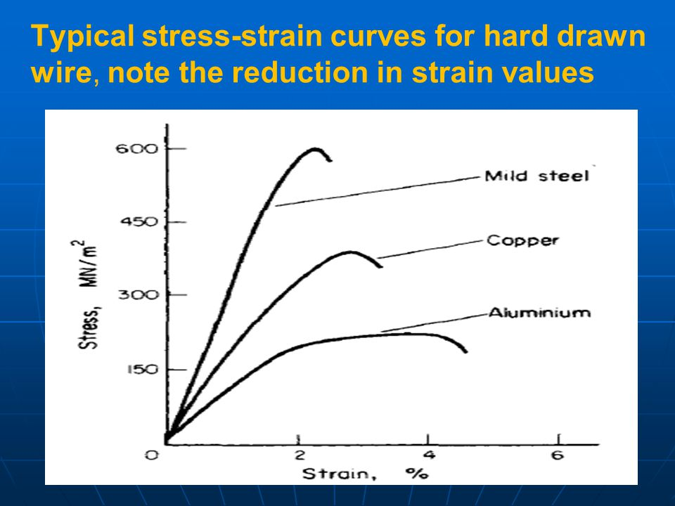 Typical stress-strain curves for hard drawn wire, note the reduction in strain values