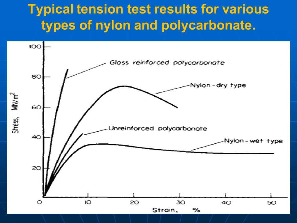 Typical tension test results for various types of nylon and polycarbonate.