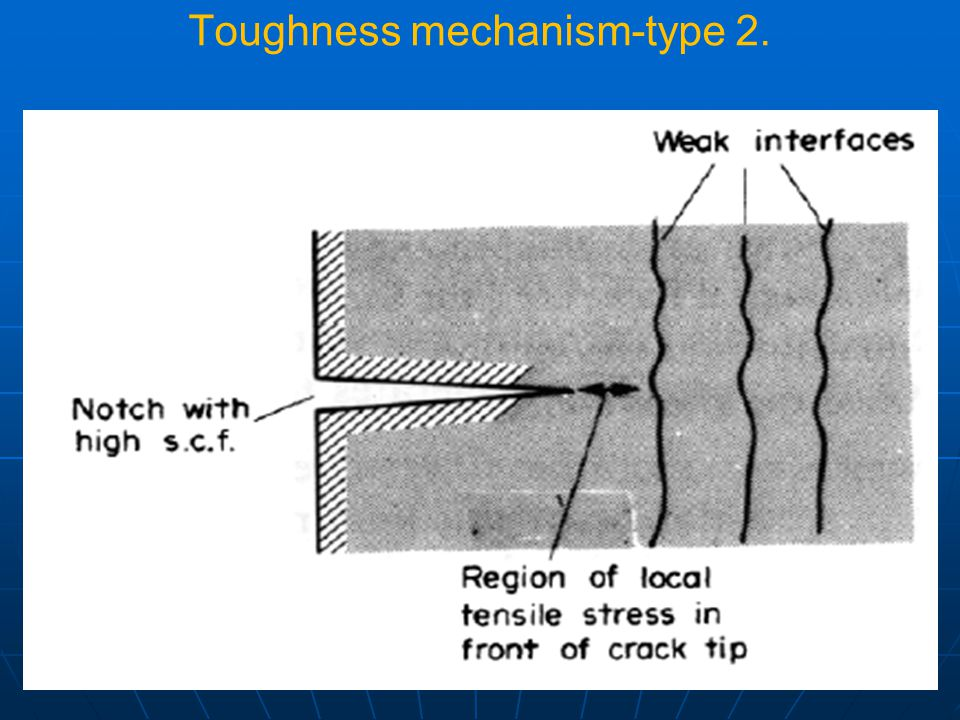 Toughness mechanism-type 2.