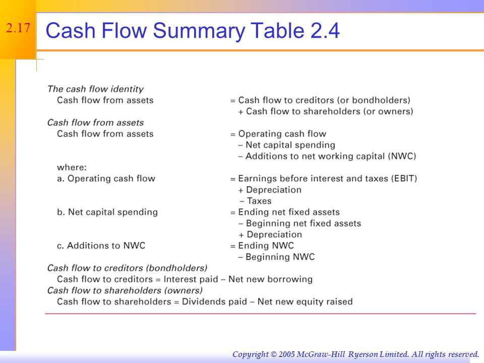 2.17 Copyright © 2005 McGraw-Hill Ryerson Limited. All rights reserved. Cash Flow Summary Table 2.4
