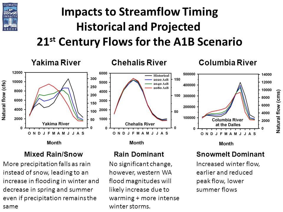 Impacts to Streamflow Timing Historical and Projected 21 st Century Flows for the A1B Scenario Mixed Rain/SnowRain DominantSnowmelt Dominant Yakima RiverChehalis RiverColumbia River No significant change, however, western WA flood magnitudes will likely increase due to warming + more intense winter storms.