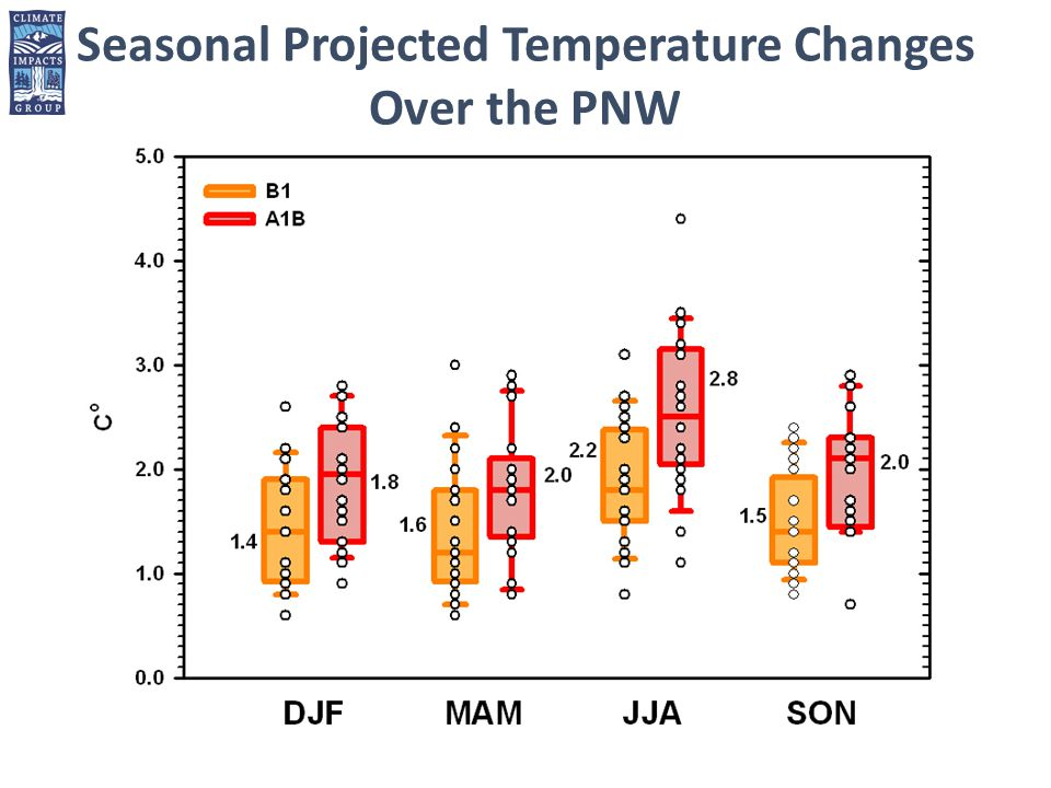 Seasonal Projected Temperature Changes Over the PNW