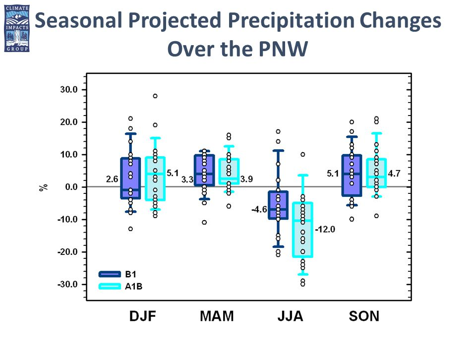 Seasonal Projected Precipitation Changes Over the PNW