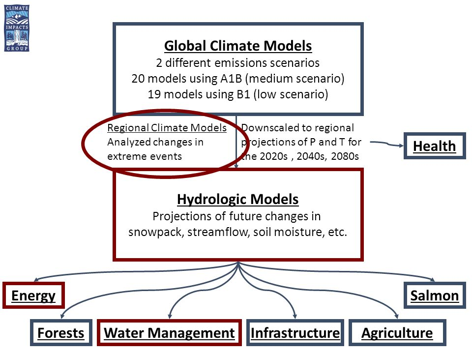 Global Climate Models 2 different emissions scenarios 20 models using A1B (medium scenario) 19 models using B1 (low scenario) Downscaled to regional projections of P and T for the 2020s, 2040s, 2080s Hydrologic Models Projections of future changes in snowpack, streamflow, soil moisture, etc.