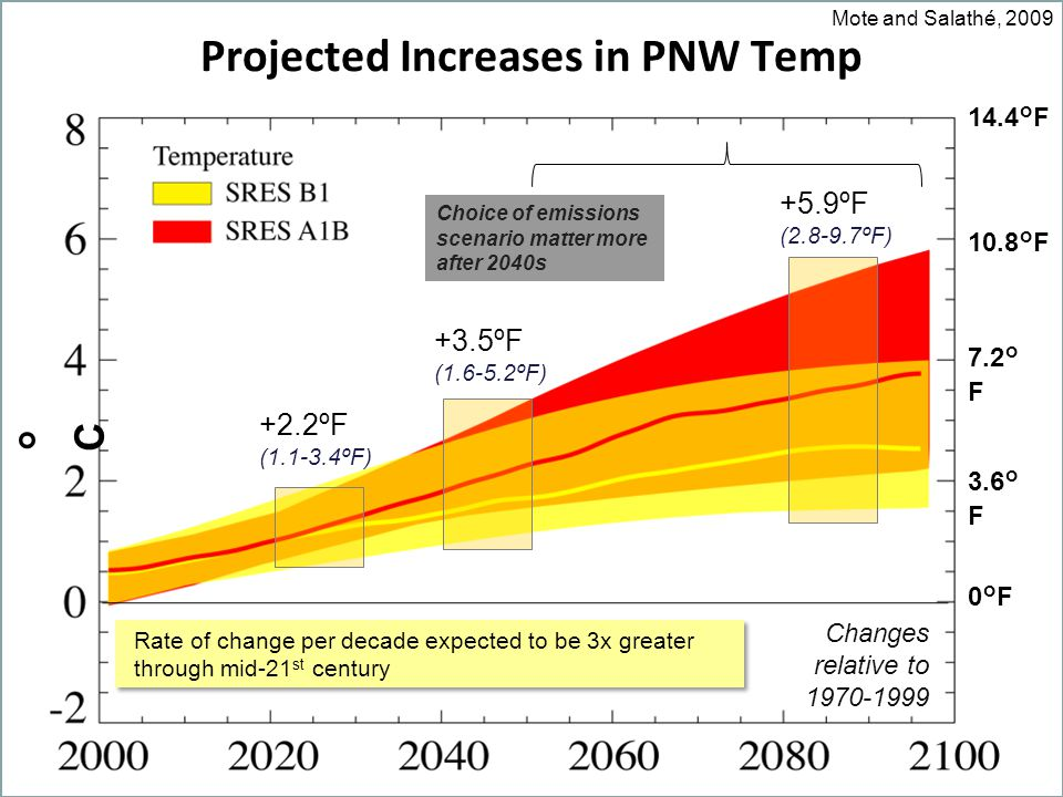 Projected Increases in PNW Temp Changes relative to ° F 3.6° F 0°F 10.8°F 14.4°F +2.2ºF ( ºF) +3.5ºF ( ºF) +5.9ºF ( ºF) °C°C Rate of change per decade expected to be 3x greater through mid-21 st century Choice of emissions scenario matter more after 2040s Mote and Salathé, 2009