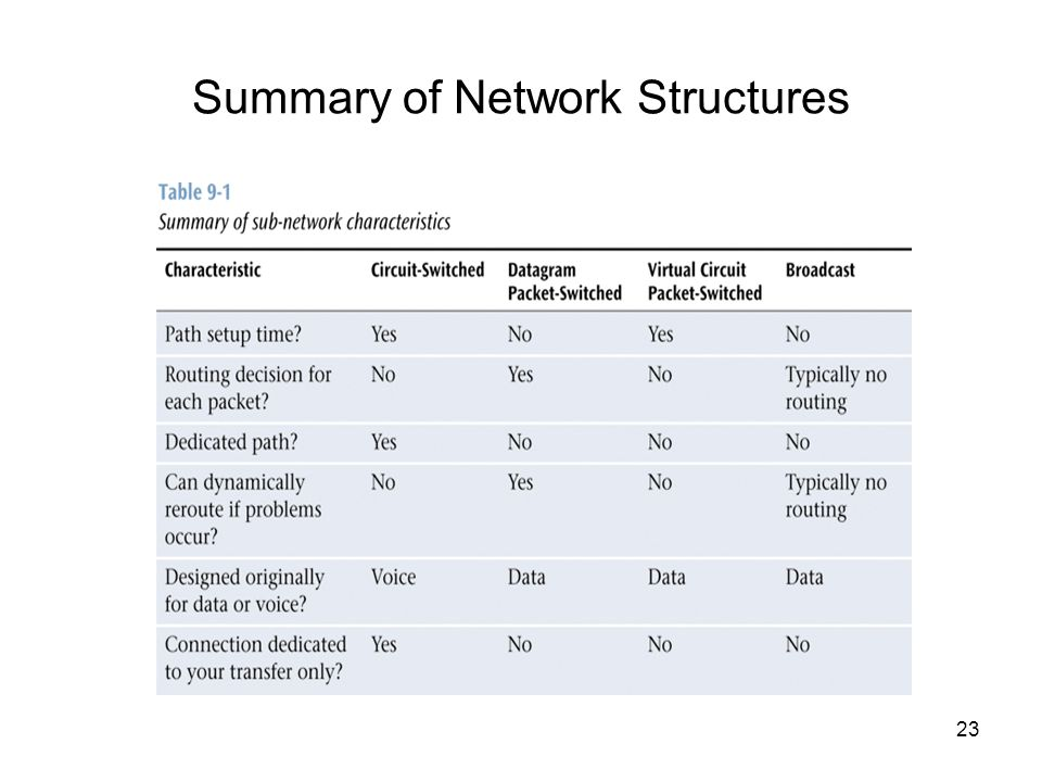 Summary of Network Structures 23