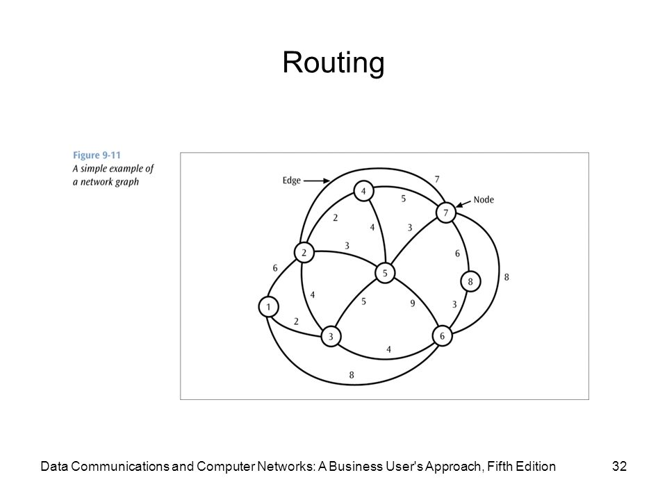 Routing 32Data Communications and Computer Networks: A Business User s Approach, Fifth Edition