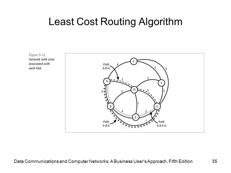 Least Cost Routing Algorithm 35Data Communications and Computer Networks: A Business User s Approach, Fifth Edition