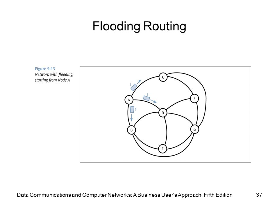 Flooding Routing 37Data Communications and Computer Networks: A Business User s Approach, Fifth Edition