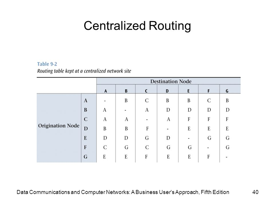 Centralized Routing 40Data Communications and Computer Networks: A Business User s Approach, Fifth Edition