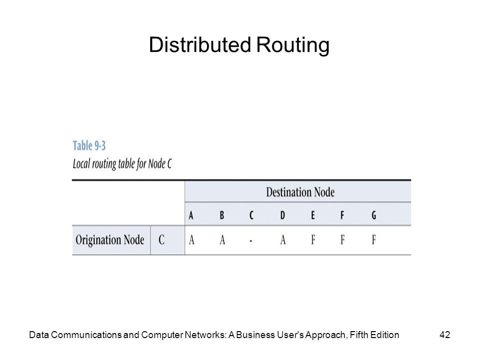 Distributed Routing 42Data Communications and Computer Networks: A Business User s Approach, Fifth Edition