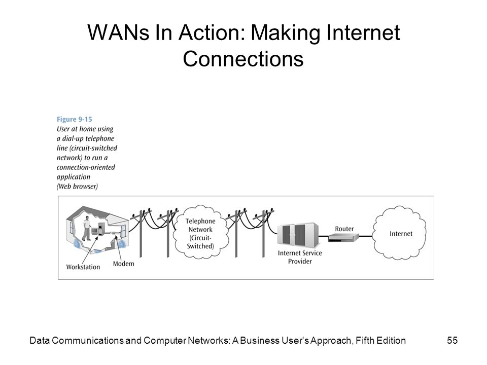 WANs In Action: Making Internet Connections 55Data Communications and Computer Networks: A Business User s Approach, Fifth Edition